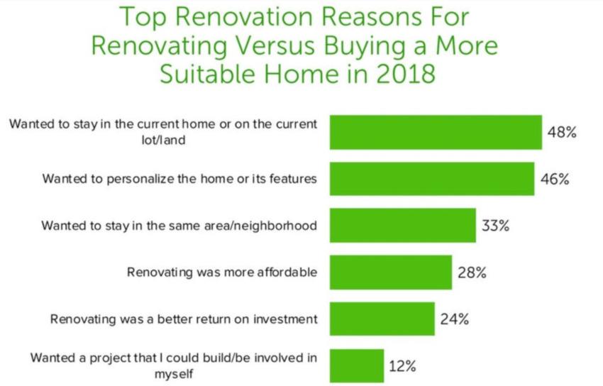 Renovating vs. Buying bar graph